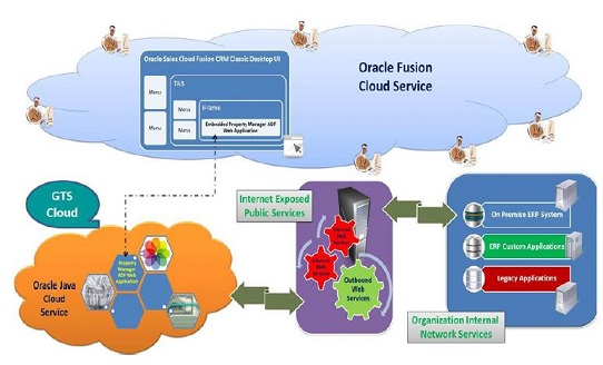 Oracle Sales Cloud Integration